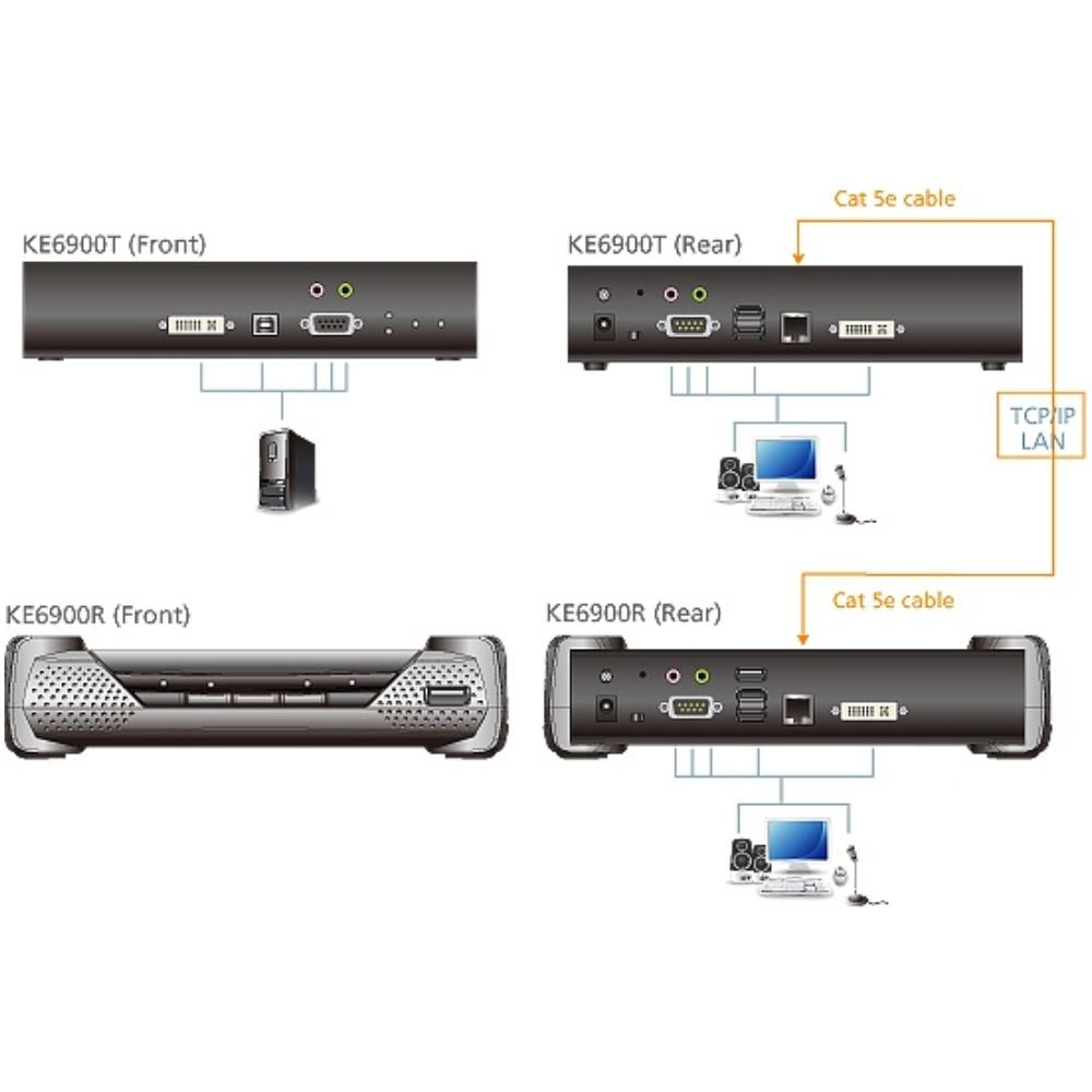 KVM USB DVI verlenger via UTP met audio - ATEN - Zender Merk: Aten KE6900T